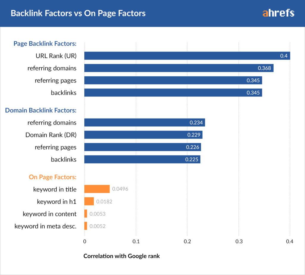 off page seo vs on page seo ranking factors