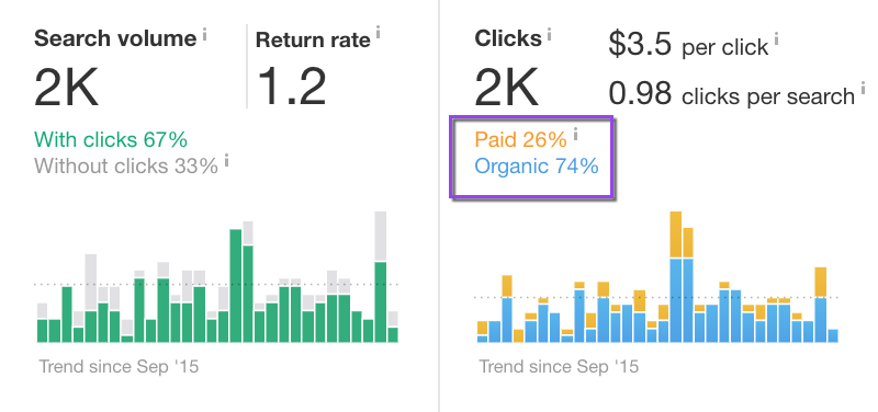 paid v organic click through rates