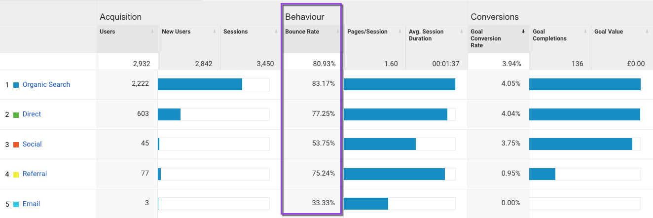 bounce rate report in google analytics