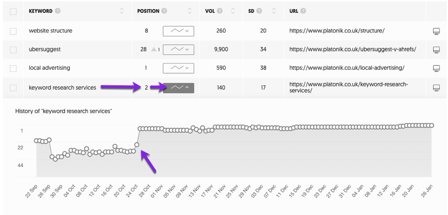 viewing keyword positions and history with ubersuggest rank tracker