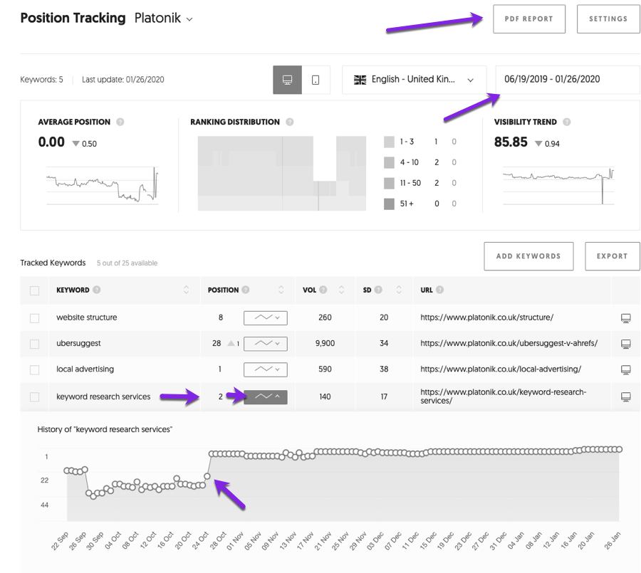 generate a website ranking and position report with ubersuggest