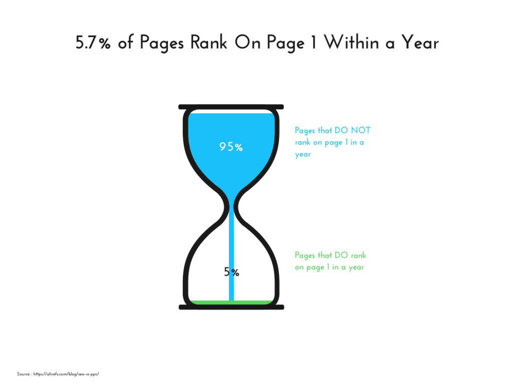 Only 5.7% of pages rank on page 1 within a year