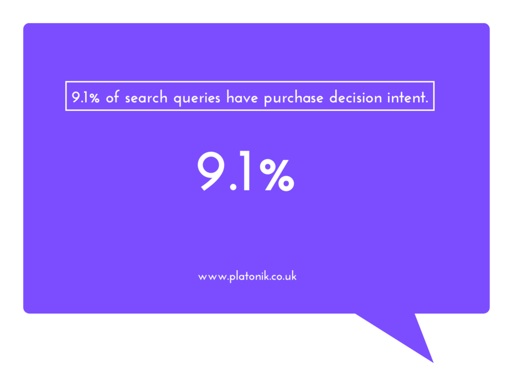 9.1% of search queries have purchase decision intent graphic