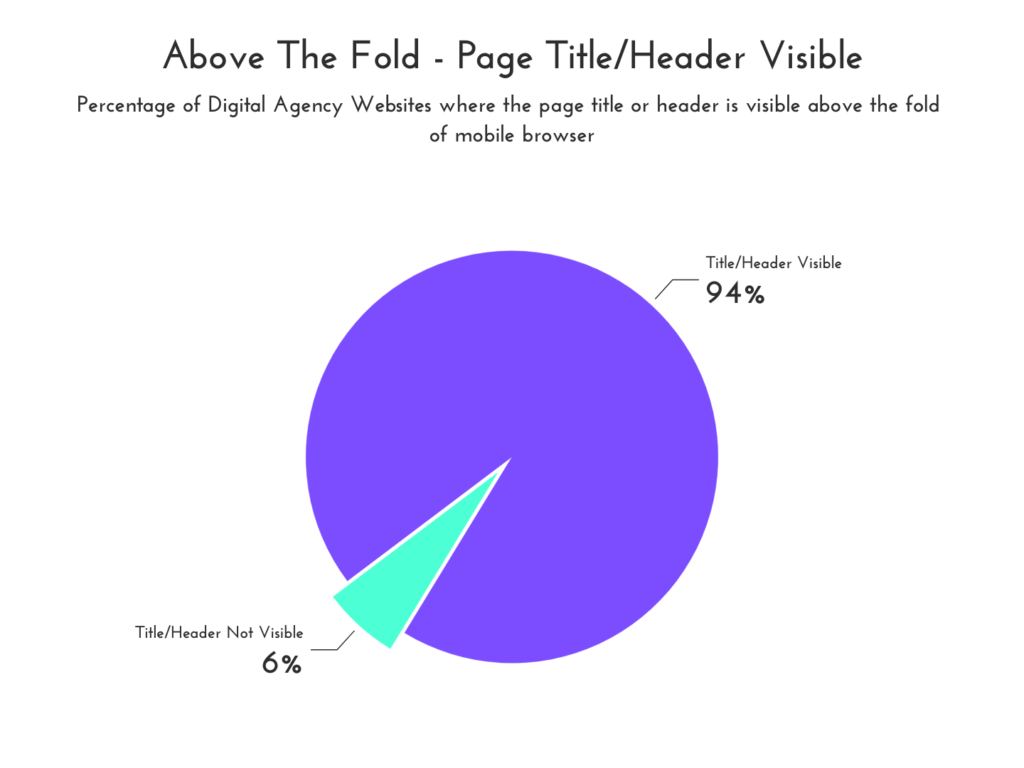 Percentage of Digital Agency Websites where the page title or header is visible above the fold of mobile browser