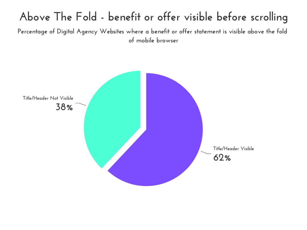 Percentage of Digital Agency Websites where a benefit or offer statement is visible above the fold of mobile browser