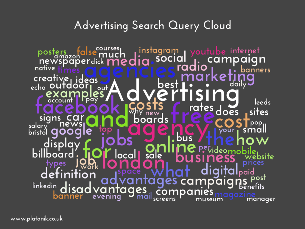 image of Advertising Search Query Cloud