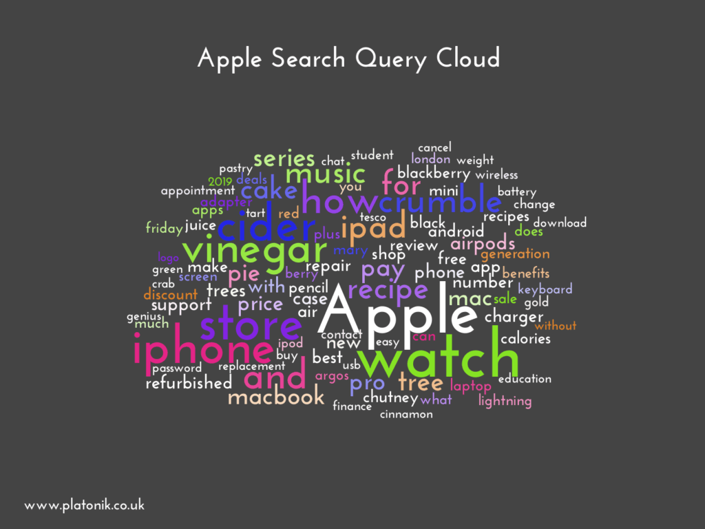 image of Apple Search Query Cloud