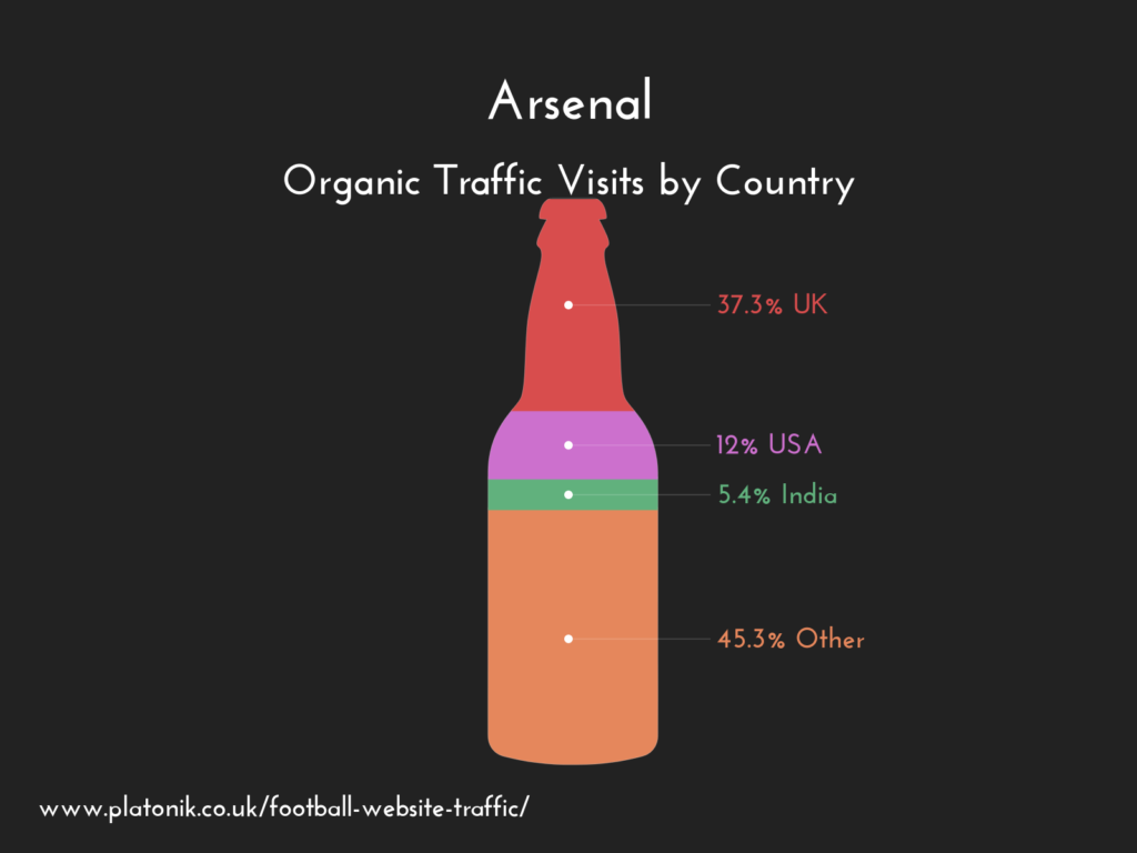 arsenal fc website organic traffic by country