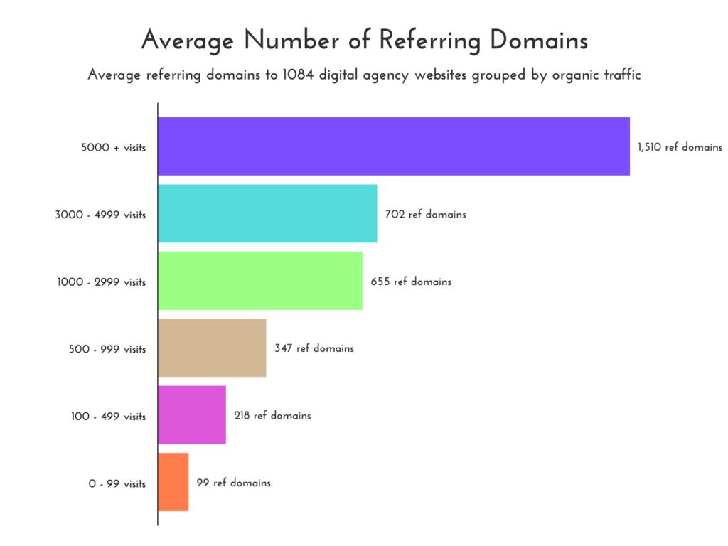 average number of links or referring domains to digital marketing agency websites statistics