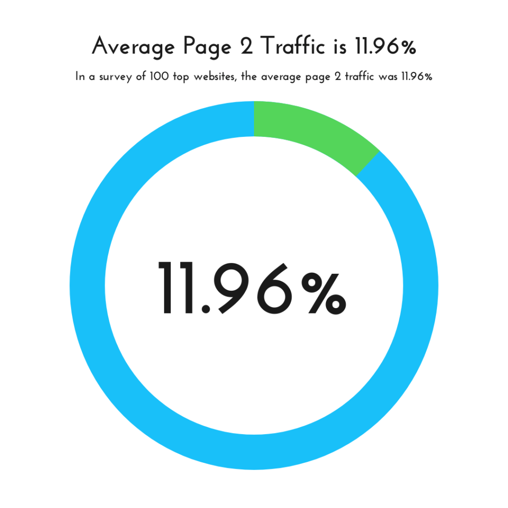 The Average Page 2 Traffic from Google is 11.96%