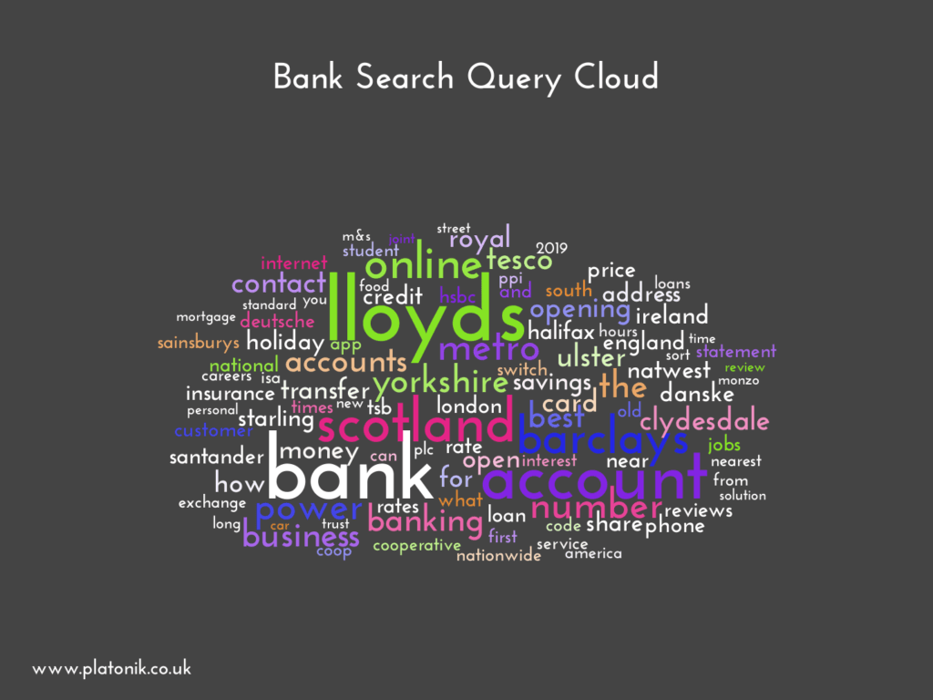 image of Bank Search Query Cloud