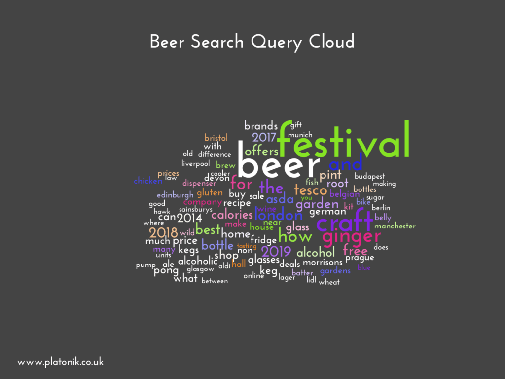 image of Beer Search Query Cloud