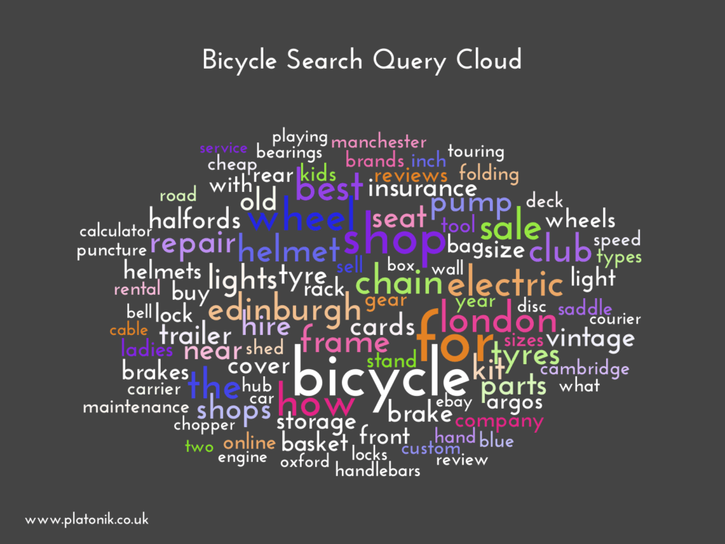 image of Bicycle Search Query Cloud