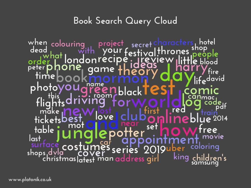 image of Book Search Query Cloud