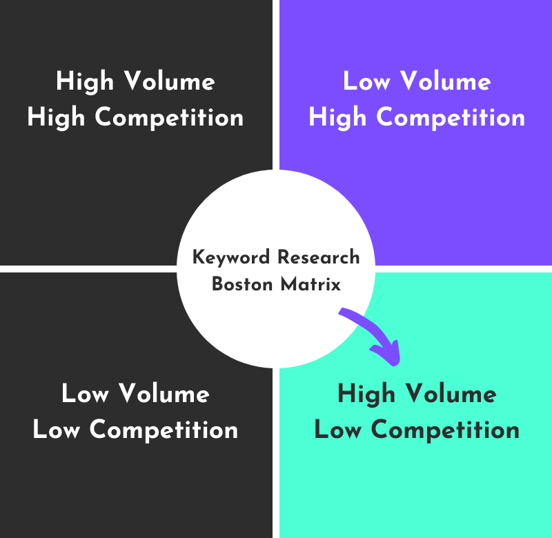 boston matrix keyword research infographic to help you choose the best keywords ie : high volume, low competitition keywords