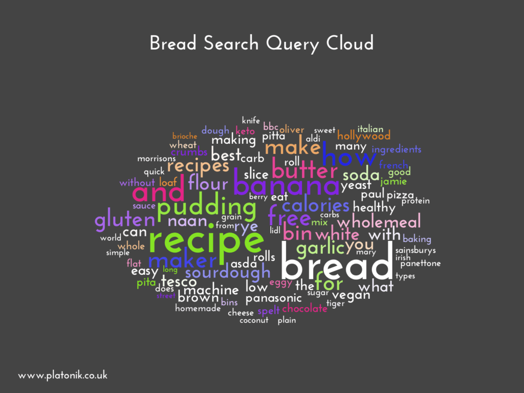 image of Bread Search Query Cloud