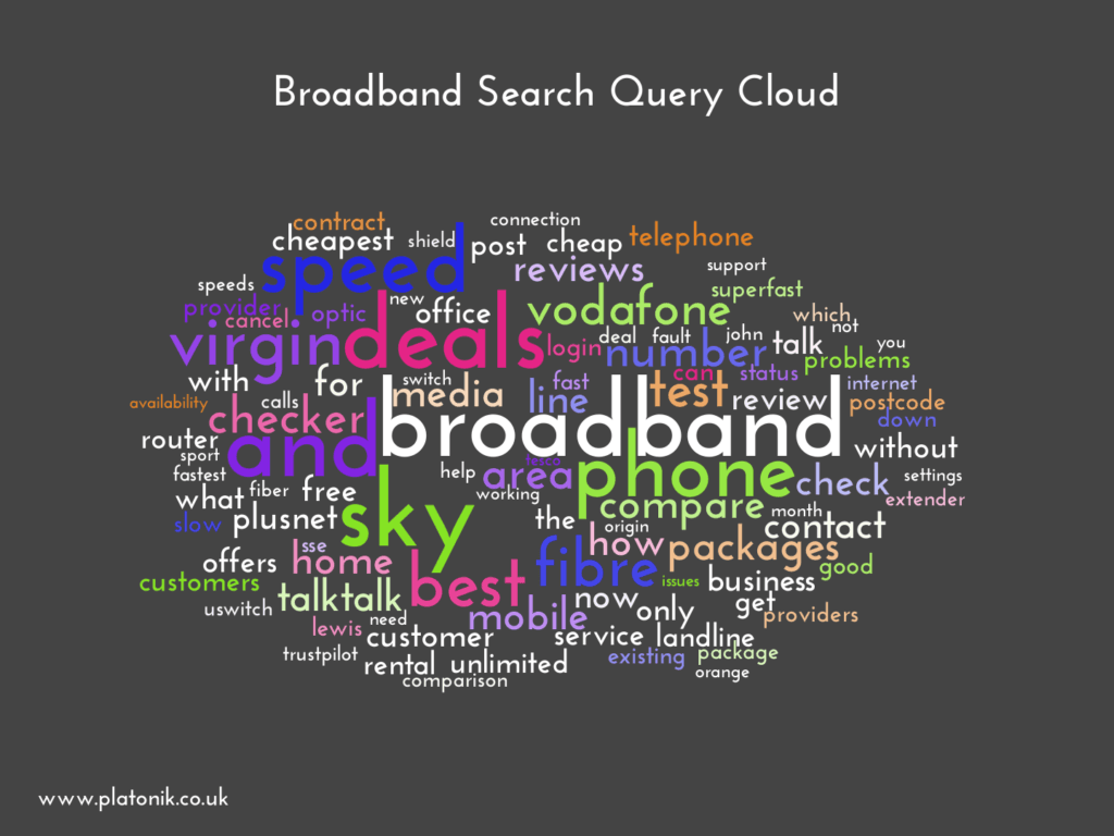 image of Broadband Search Query Cloud