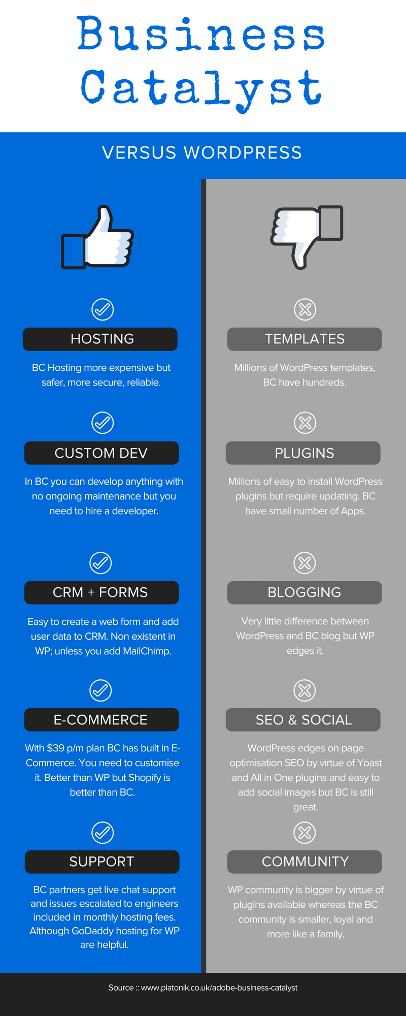Adobe Business Catalyst v WordPress Infographic