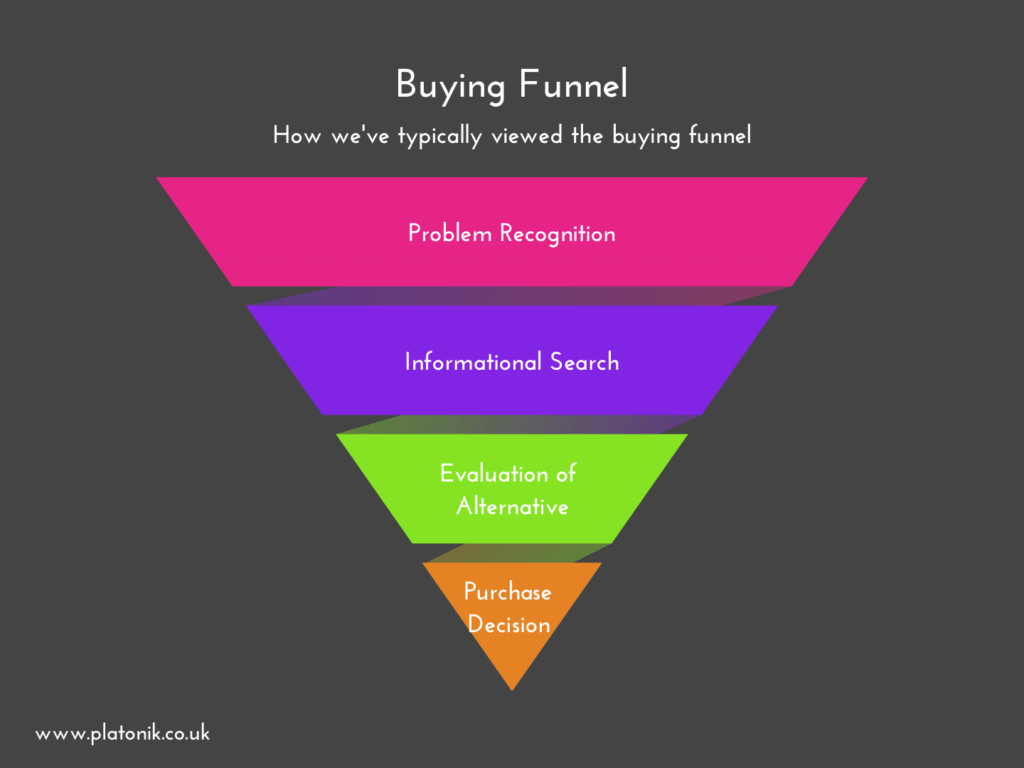 image of old buying funnel or consumer buying model