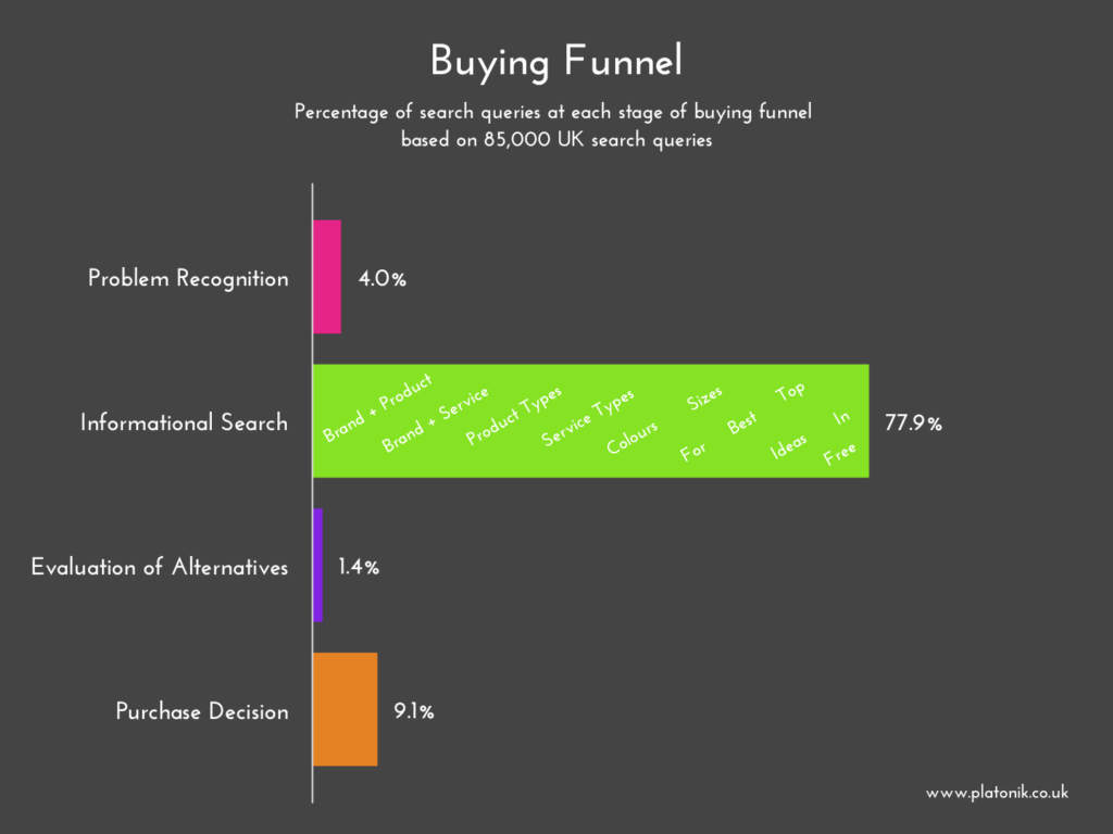 image of buying funnel based on research of 85000 keywords by Fraser McCulloch of Platonik