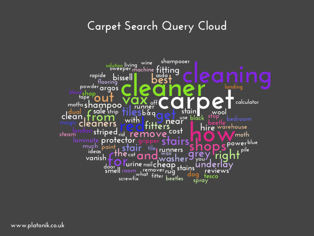 image of Carpet Search Query Cloud