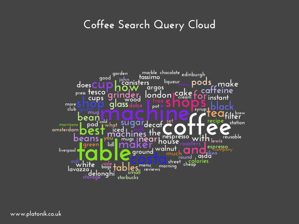 image of Coffee Search Query Cloud