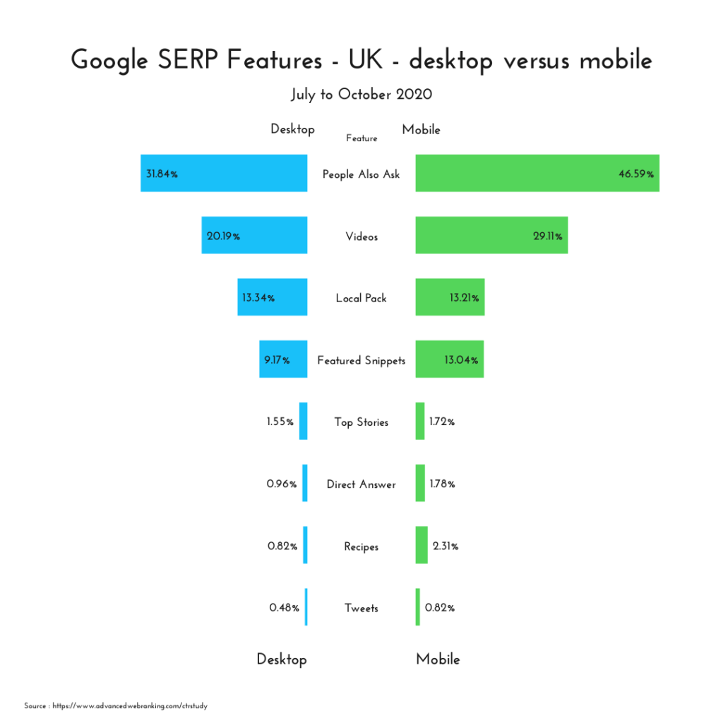 google serp features in the UK chart comparing desktop and mobile