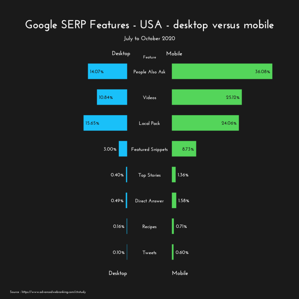 google serp features in the USA chart comparing desktop and mobile