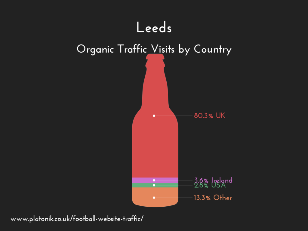 Leed United FC website organic traffic by country