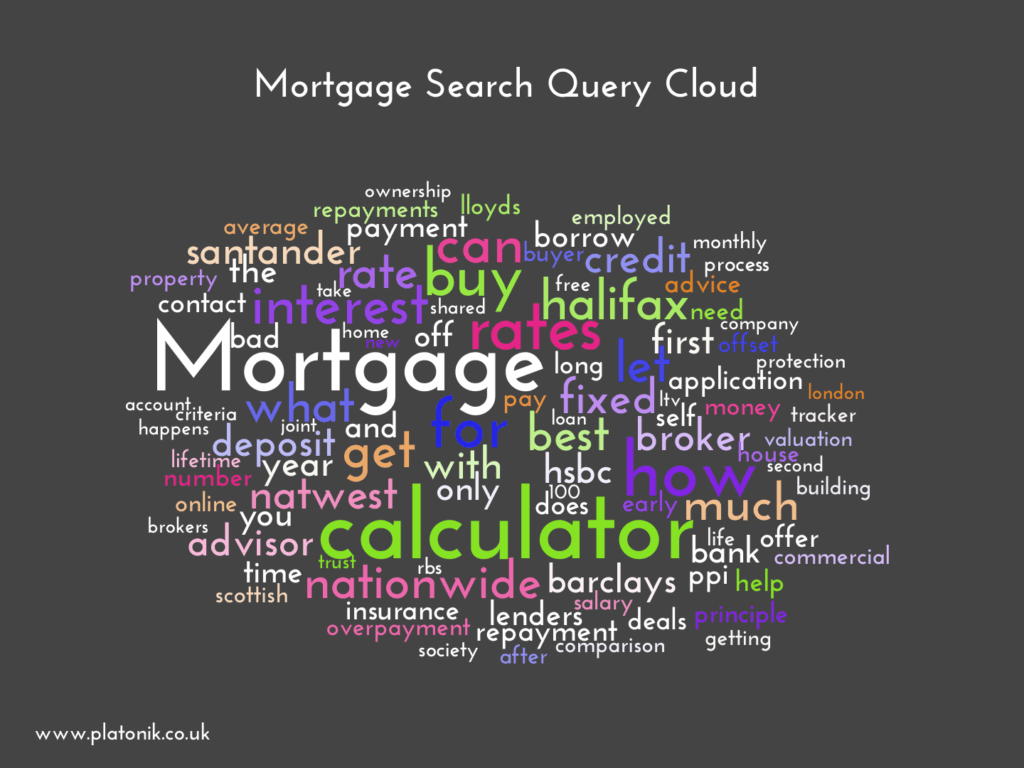 image of Mortgage Search Query Cloud