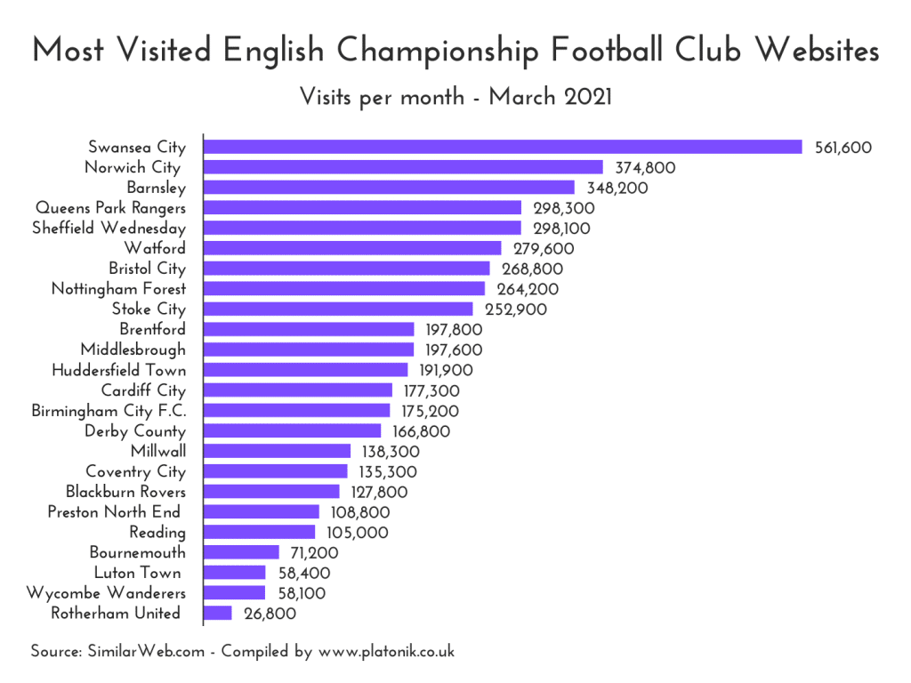 Most visited English Championship football club websites