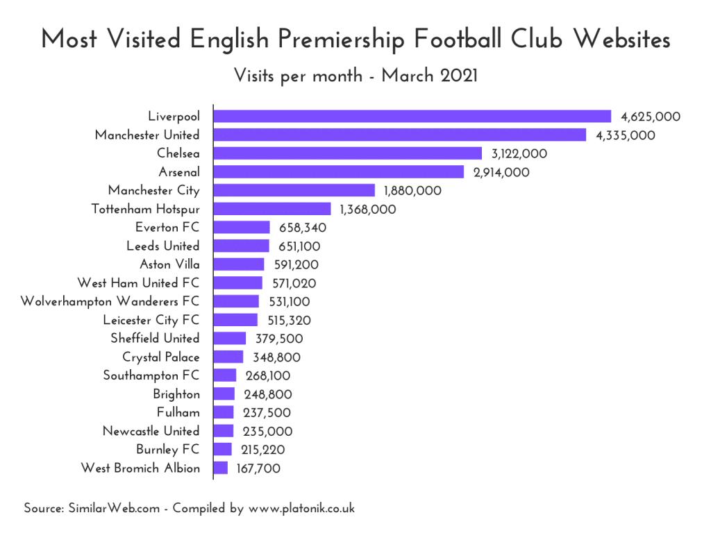 Most visited English Premiership football club websites