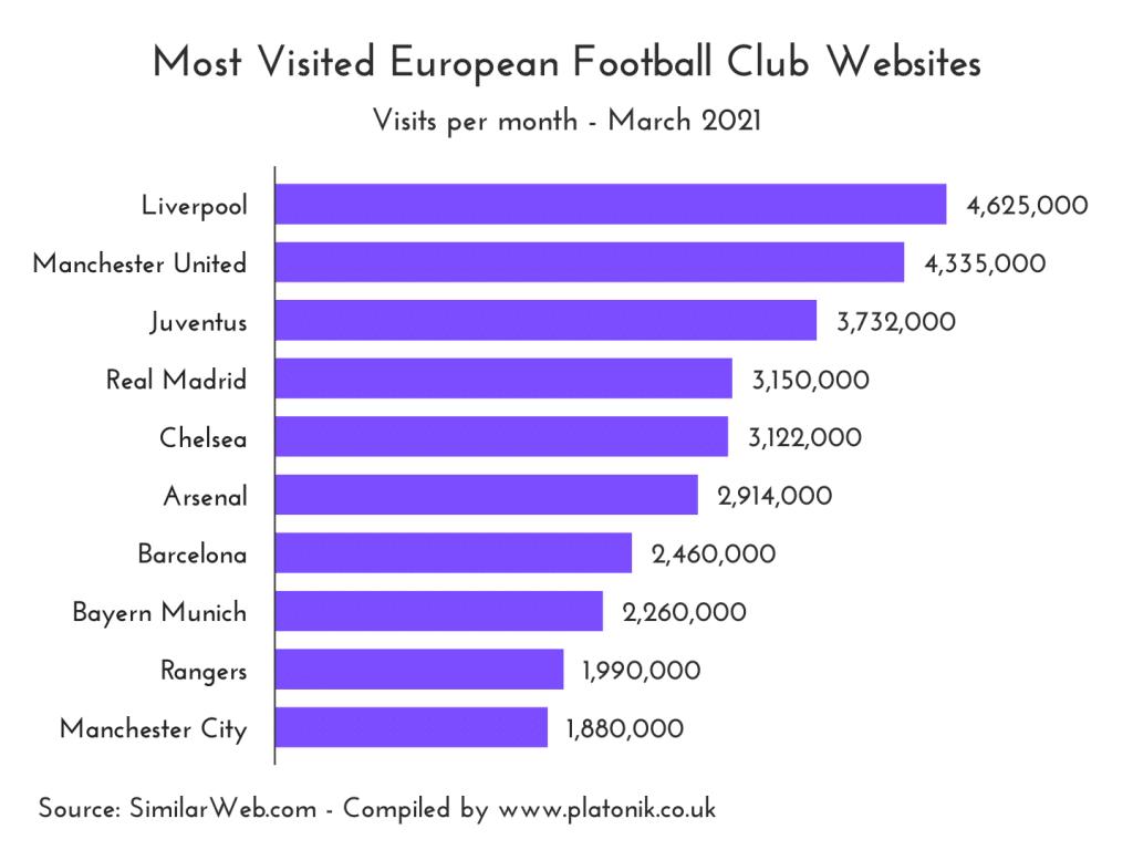 Top 10 most visited European football club websites