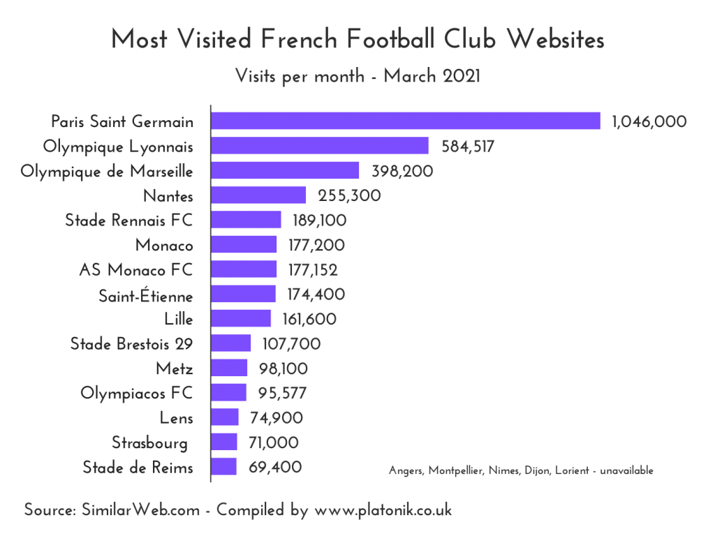 Most visited French league ( Ligue 1 ) football club websites