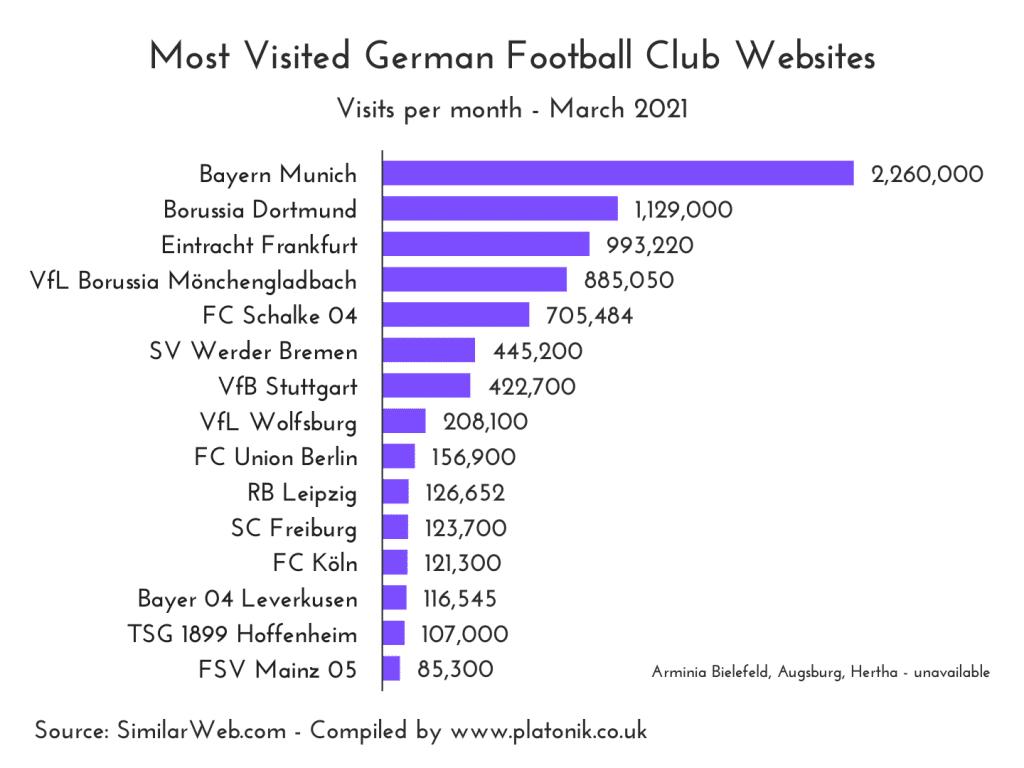 Most visited German league (Bundesliga) football club websites