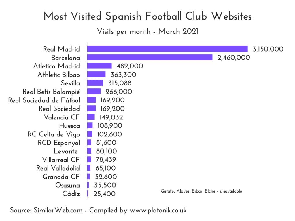 Most visited Spanish league ( La Liga ) football club websites