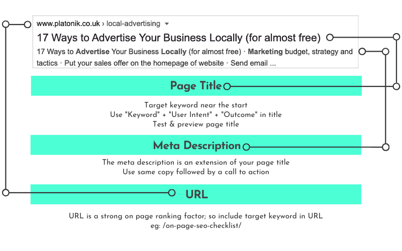a very basic on page seo checklist