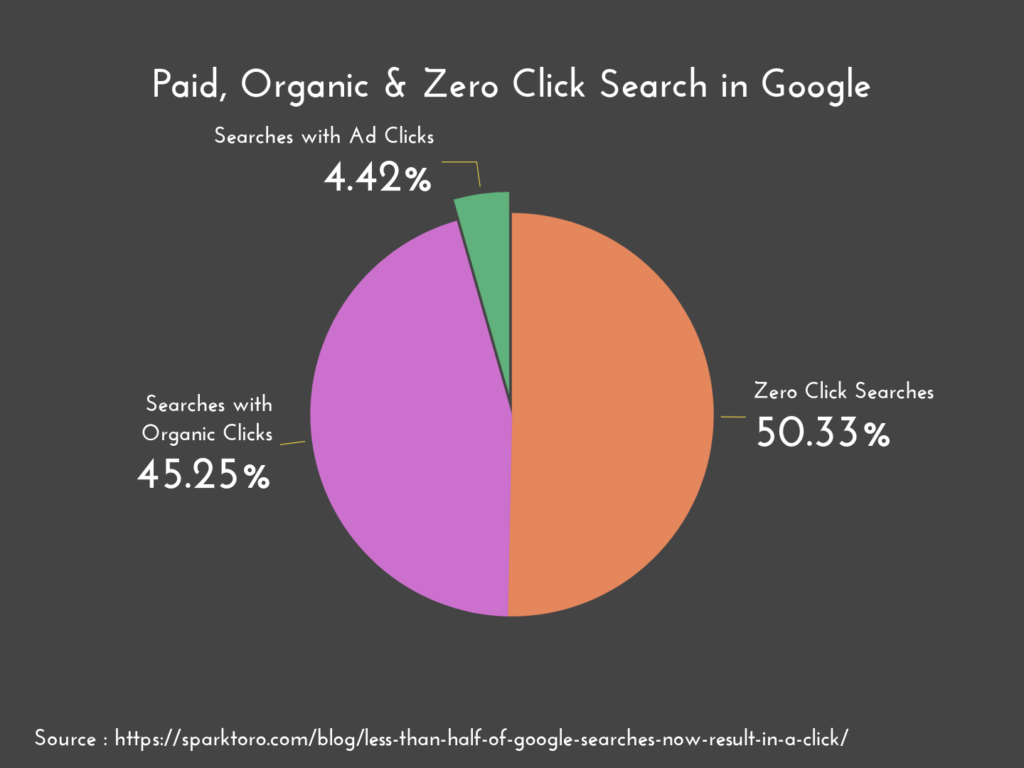 zero click searches in google graphic