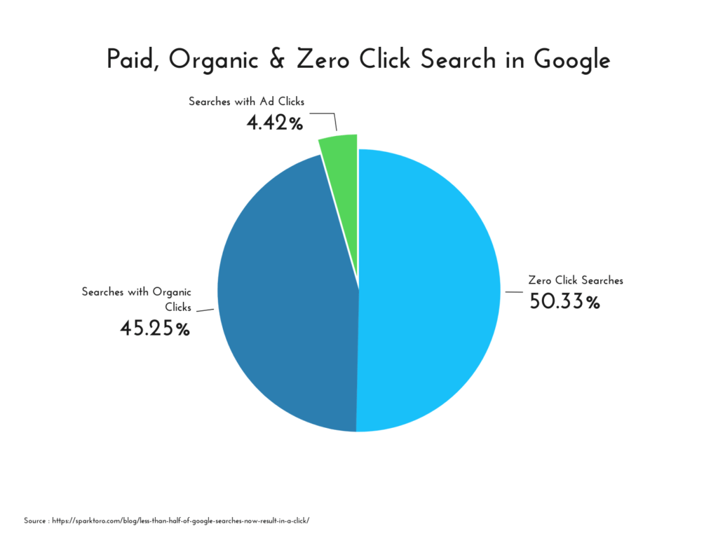 Around 50% of Google searches are not clicked, zero click searches chart