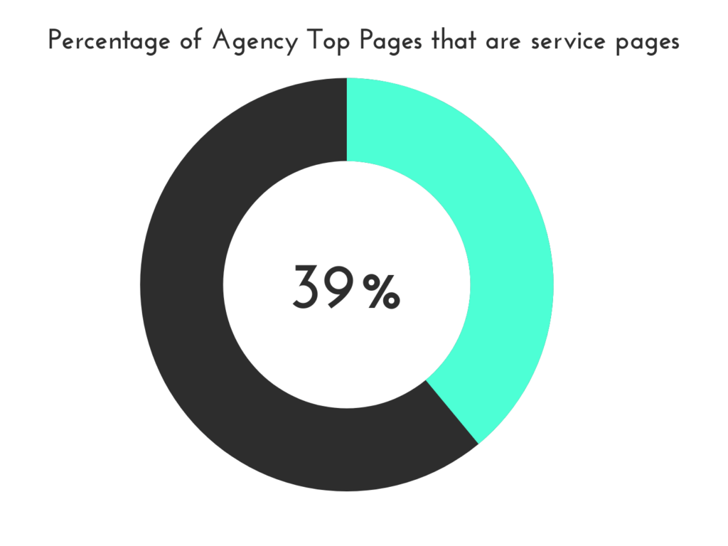 analysis of top pages to digital marketing agency websites