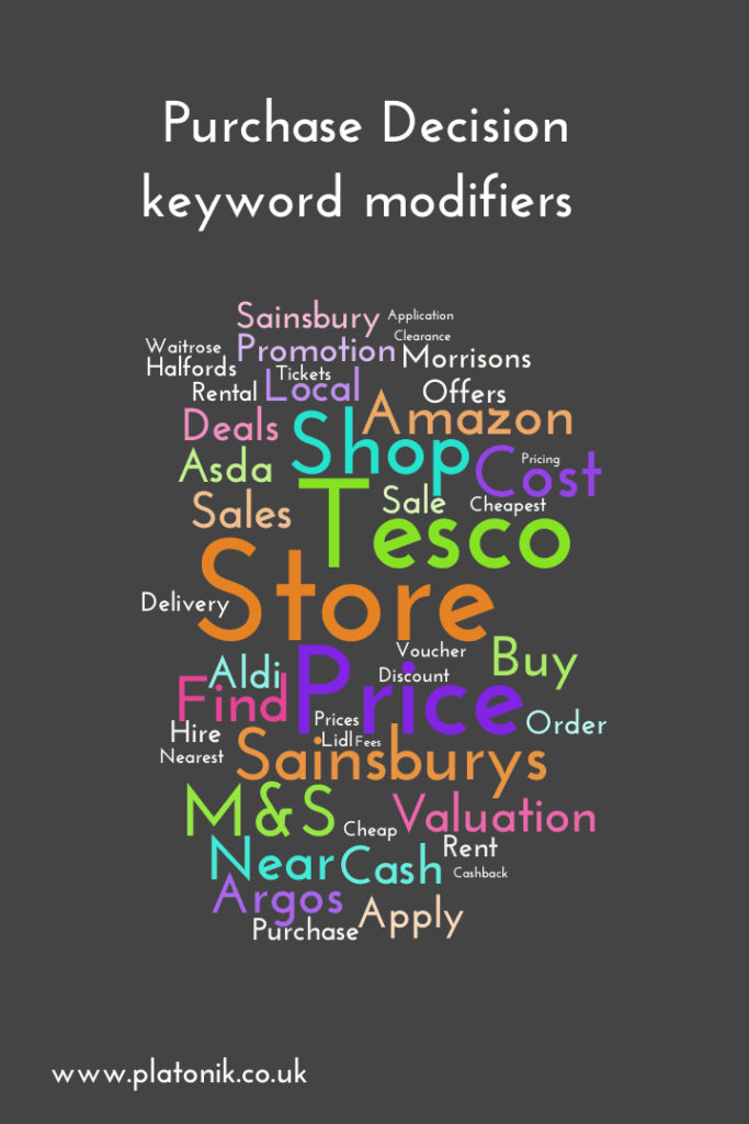 image of Purchase decision stage keyword modifiers