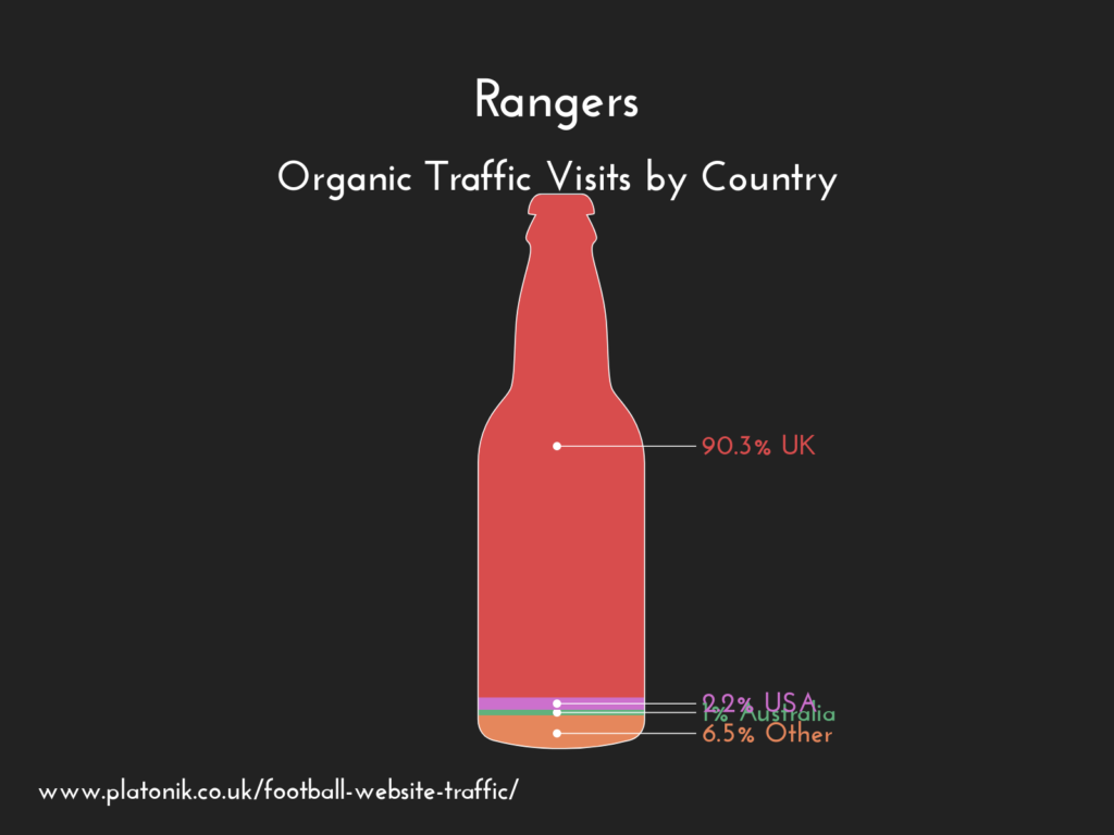 Glasgow Rangers FC website organic traffic by country