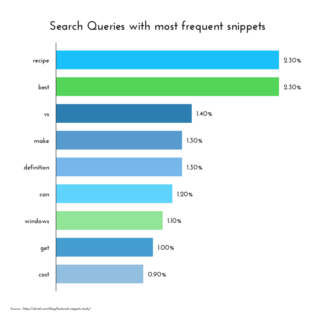 search queries with most frequent snippets