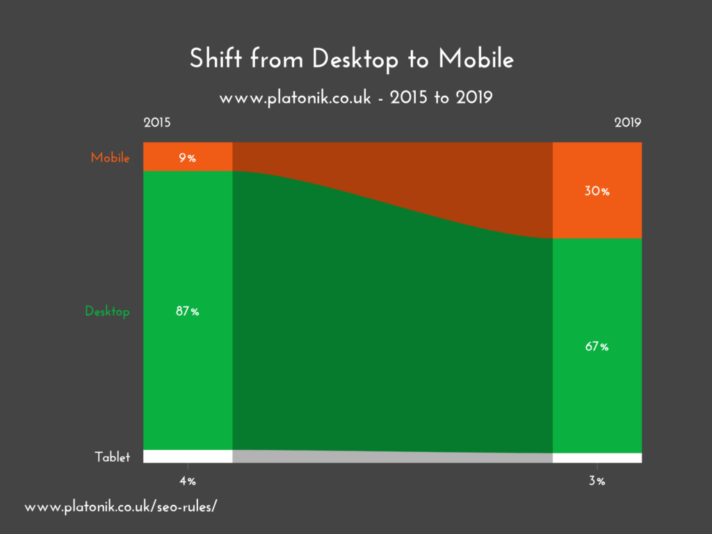 shift from desktop to mobile infographic