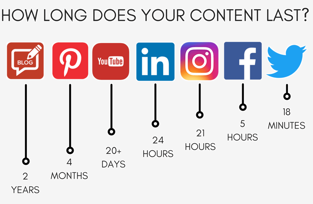 how long does your content last - social v SEO