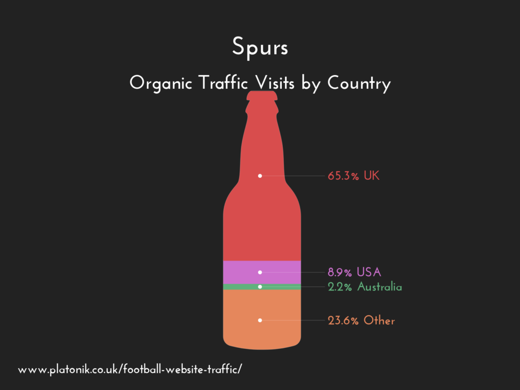 Tottenham Hotspur FC website organic traffic by country