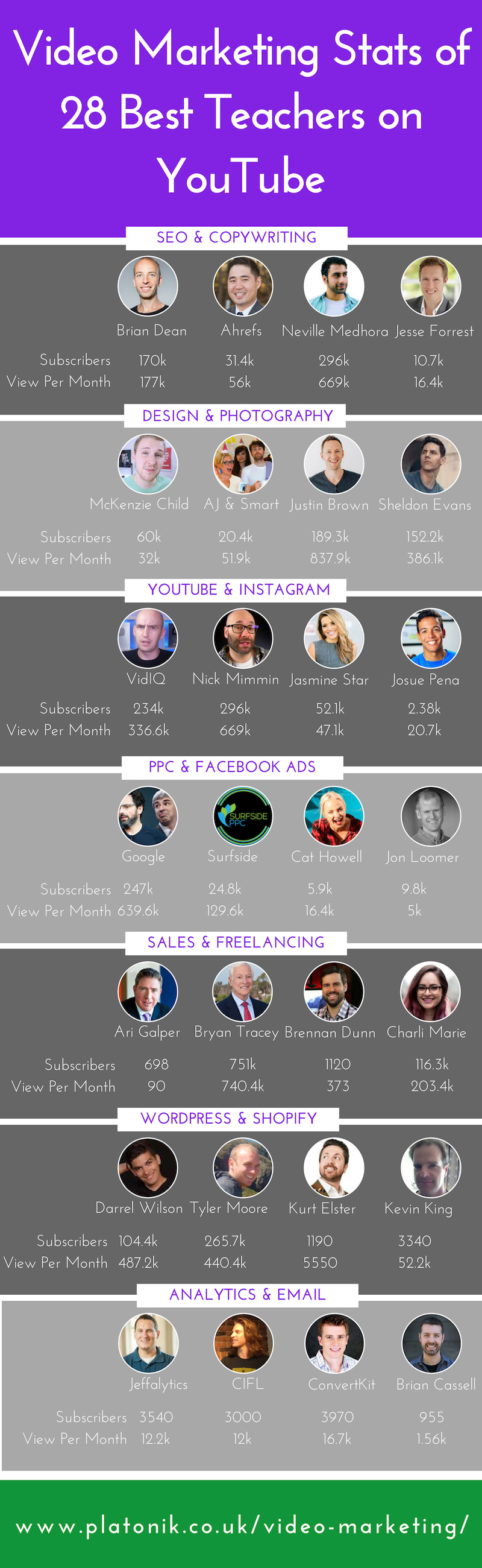 Video Marketing Statistics Infographic of YouTube channels