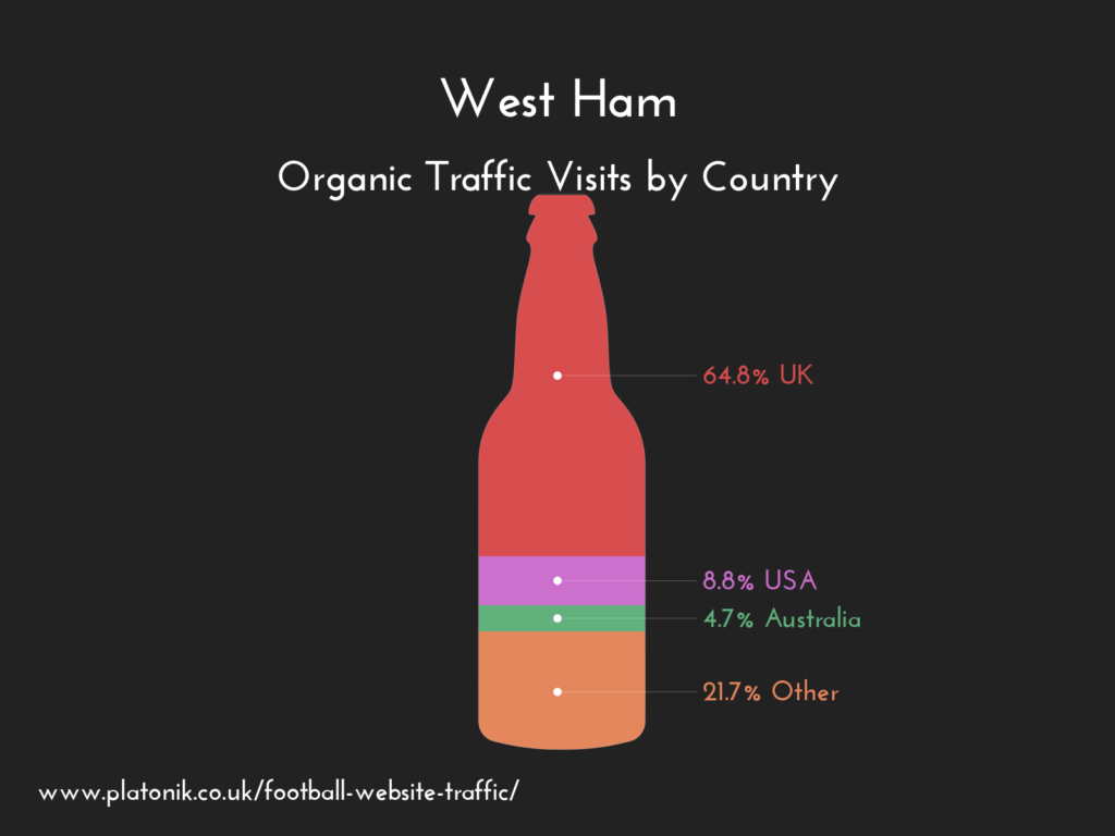 West Ham United FC website organic traffic by country