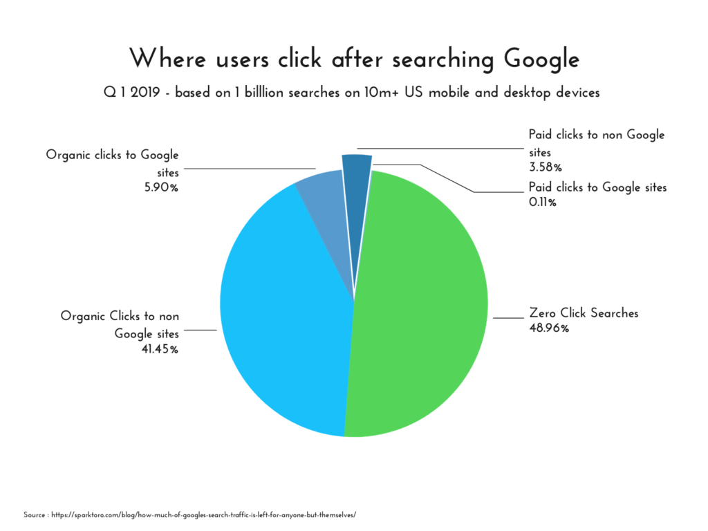 7.2% of searched clicks go to Google paid results chart