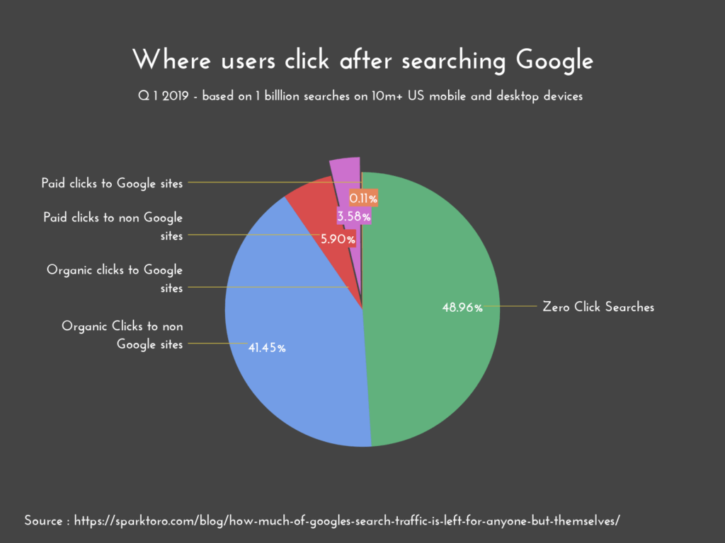 where users click after searching google